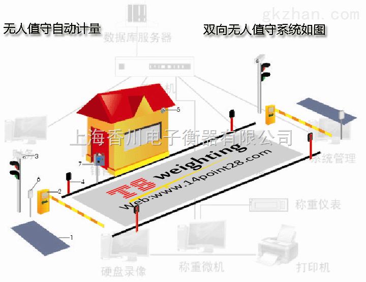 上海电子地磅出售,100吨电子汽车衡,200吨固定式汽车衡供应,30吨固定式地磅批发