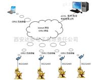 GPRS无线传输模块在石油天然气行业生产监控上的应用