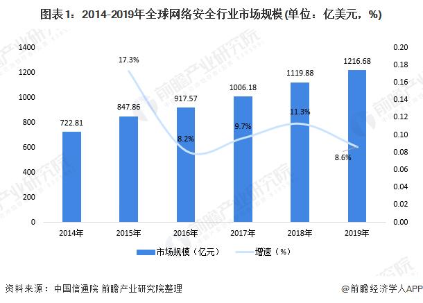 2019年我国网络安全行业总收入达668.34亿元