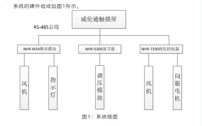 NHR5300人工智能溫控器在醫療行業的應用