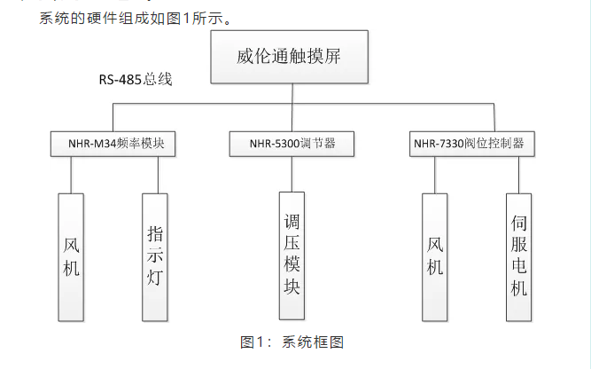 NHR5300人工智能温控器在医疗行业的应用