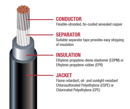 内燃机电缆