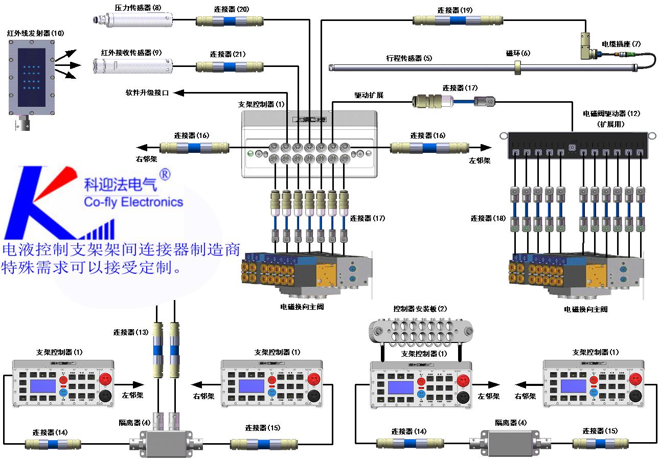 KYF-DY系列<strong><strong><strong><strong><strong>钢丝编织橡胶护套连接器</strong></strong></strong></strong></strong>,符合GB3836.4-2000《爆炸性气体环境用电器设备》*部分本质安全型、MT818.14-1999 《煤矿用阻燃电缆》 第3单元 煤矿用阻燃通讯电缆的规定。