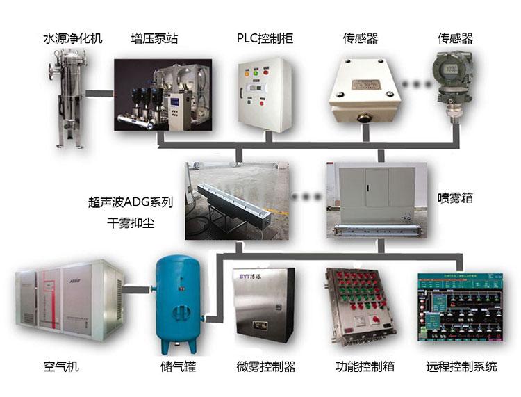 干霧控制系統控制器
