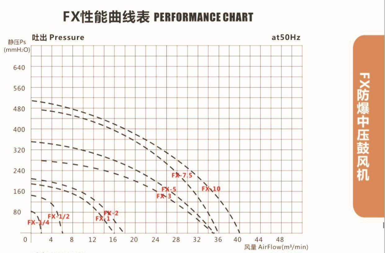 全风 FX-2|1.5KW防爆中压鼓风机,粉尘输送,粉尘回收防爆风机 防爆风机 防爆中压风机示例图4