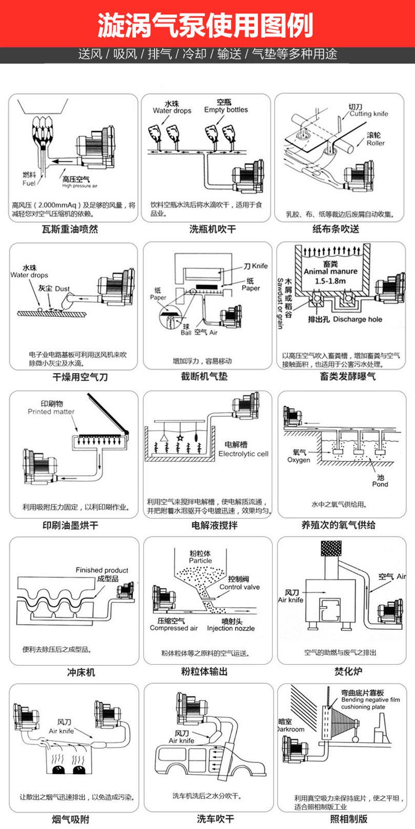管道式高压风机 木工机械高压风机 3.7kw高压风机示例图6