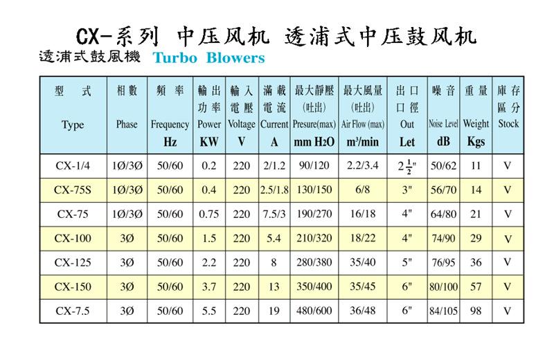 新款CX-75A 透浦式鼓风机 中压风机750W风机 全风中压风机 中压鼓风机示例图2