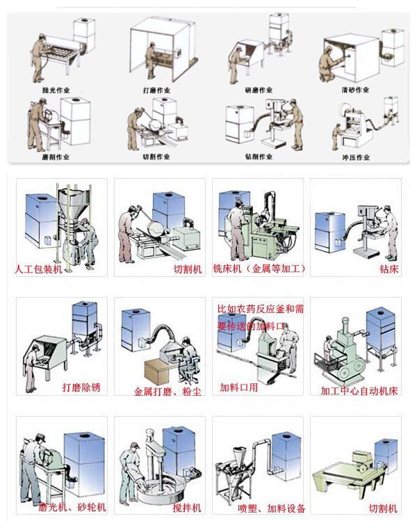 除尘设备实力工厂 工业吸尘器  吸颗粒 粉尘 铝屑<strong>工业集尘器</strong>示例图7