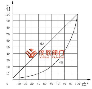 气动高压角型调节阀