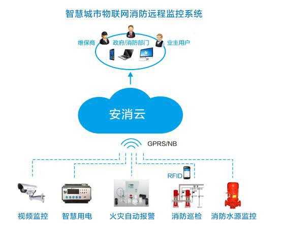 智慧消防物联网监控系统