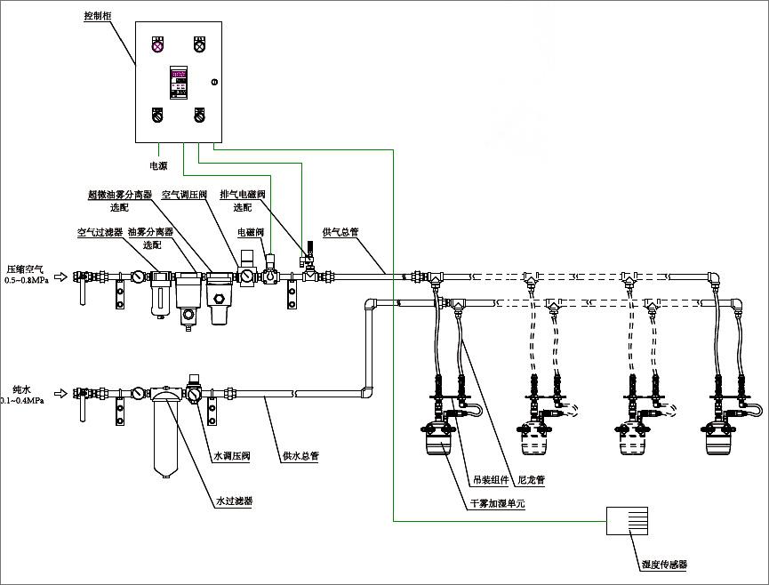 干雾加湿系统配置图