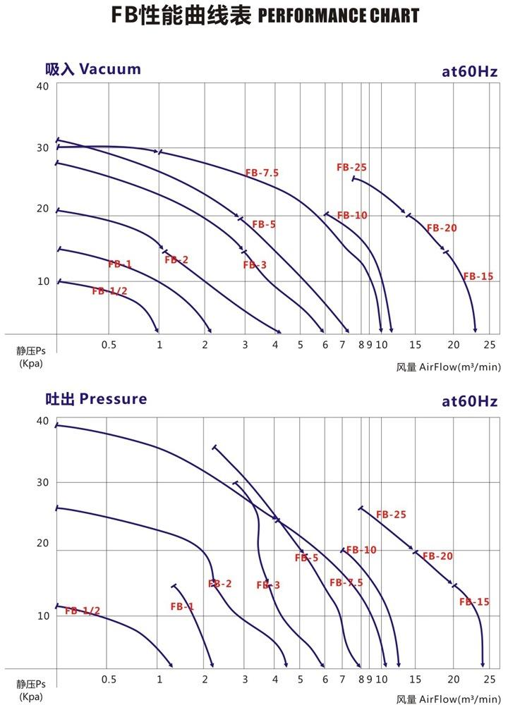 洛阳气体防爆高压风机 FB-25气体防爆高压风机 厂家防爆风机示例图5