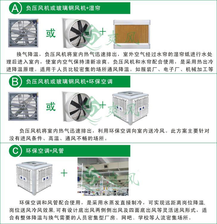產品組合類型圖